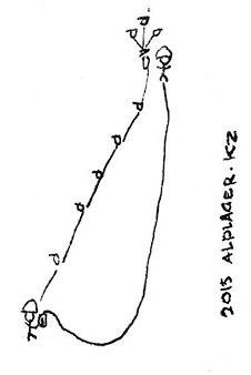Перильная верёвка в стороне от точек страховки