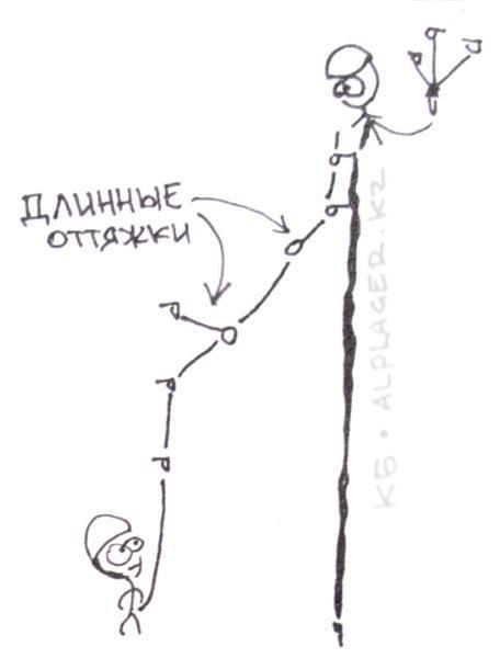 Длинные оттяжки на маятнике